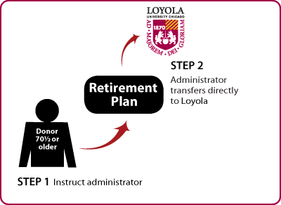 Gifts from Retirement Plans During Life Age 70½+ Diagram