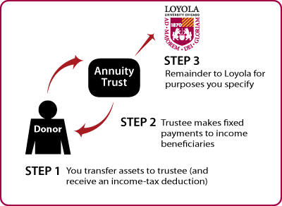 Charitable Remainder Annuity Trust Diagram